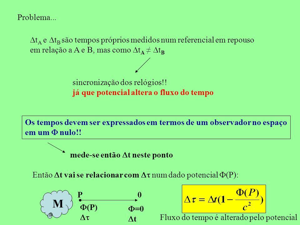 Problema... t A e t B são tempos próprios medidos num referencial em repouso em relação a A e B, mas como t A t B sincronização dos relógios!! já que