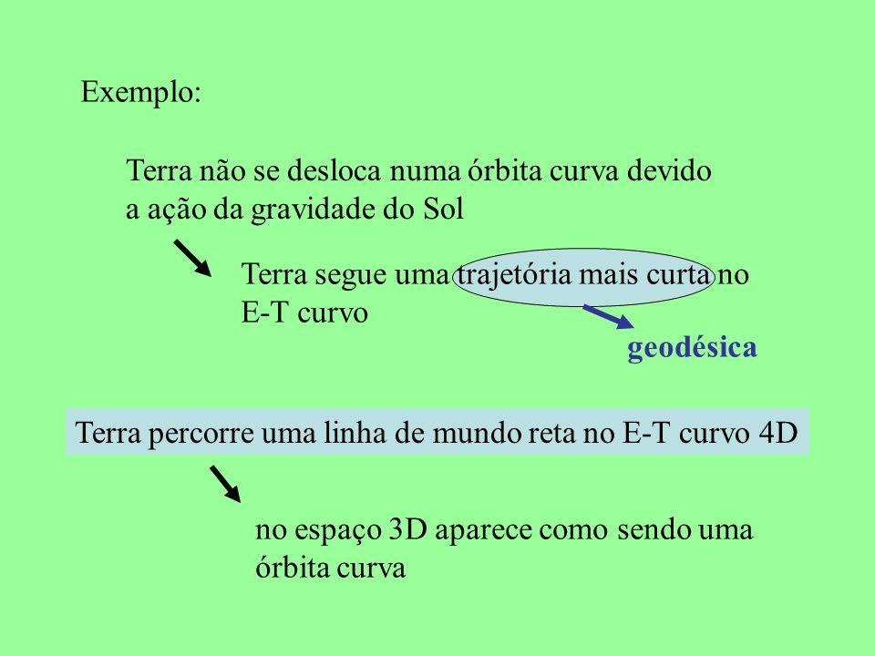 Exemplo: Terra não se desloca numa órbita curva devido a ação da gravidade do Sol Terra segue uma trajetória mais curta no E-T curvo geodésica Terra p