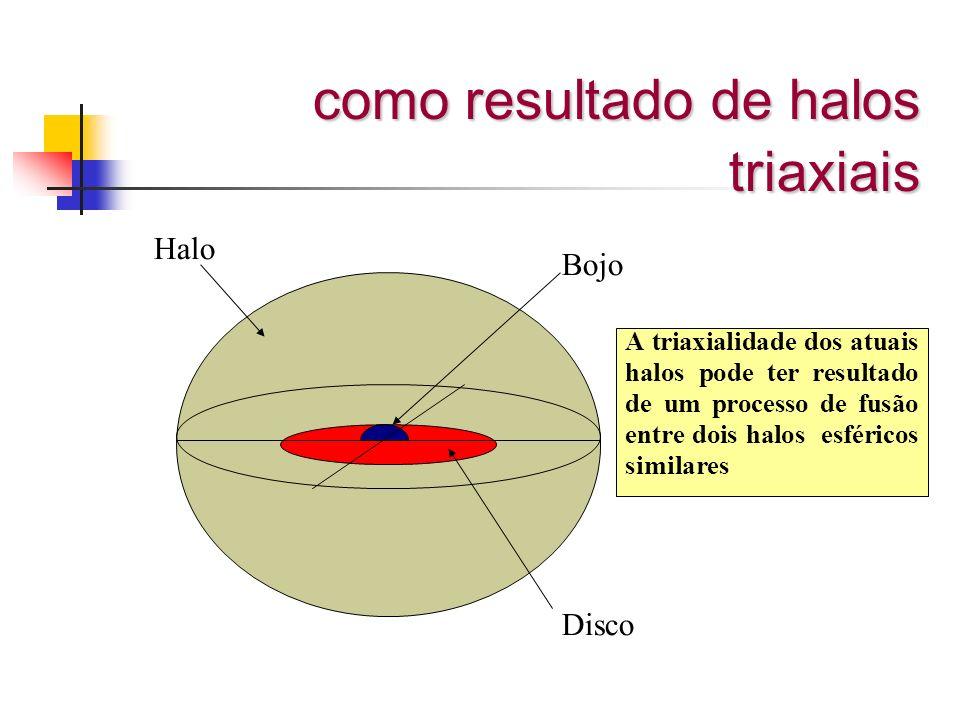 como resultado de halos triaxiais Disco Halo Bojo A triaxialidade dos atuais halos pode ter resultado de um processo de fusão entre dois halos esféric