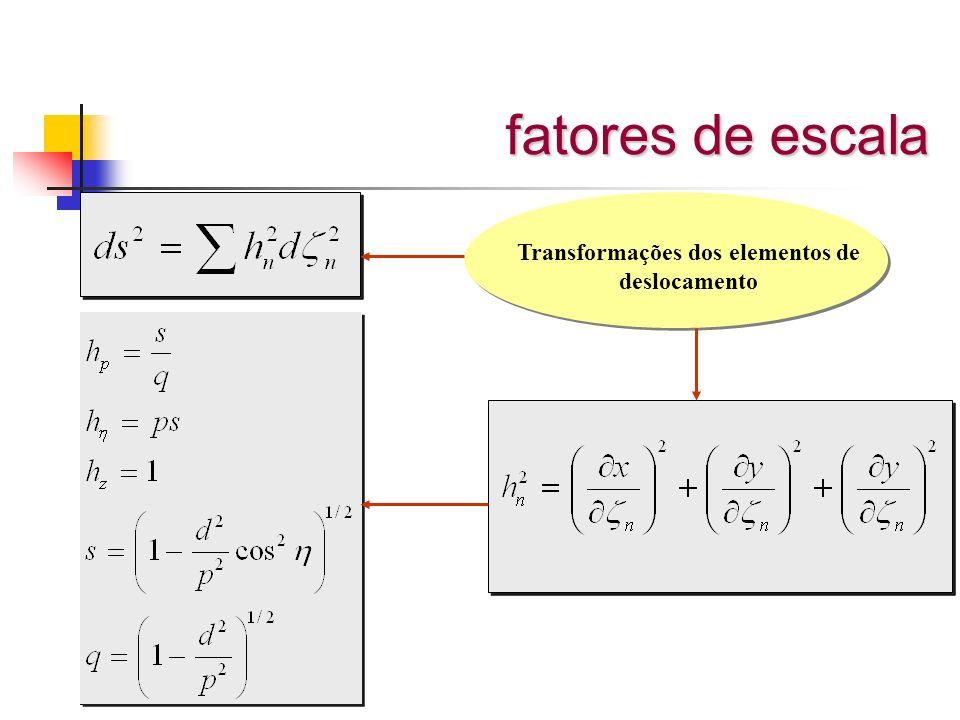 fatores de escala Transformações dos elementos de deslocamento