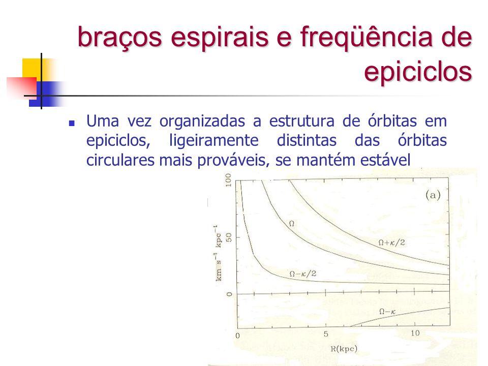 braços espirais e freqüência de epiciclos Uma vez organizadas a estrutura de órbitas em epiciclos, ligeiramente distintas das órbitas circulares mais