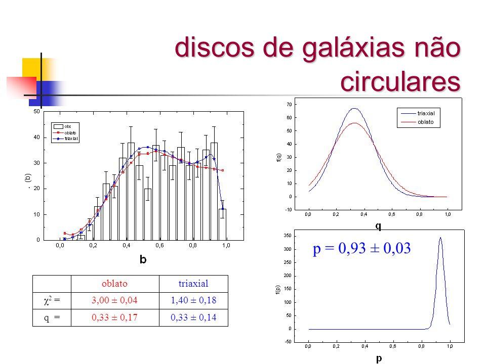 discos de galáxias não circulares p = 0,93 ± 0,03 0,33 ± 0,140,33 ± 0,17q = 1,40 ± 0,183,00 ± 0,04χ 2 = triaxialoblato