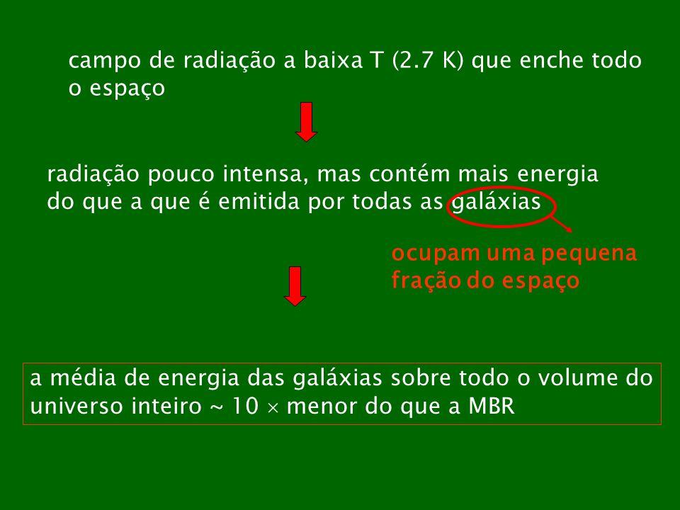 campo de radiação a baixa T (2.7 K) que enche todo o espaço radiação pouco intensa, mas contém mais energia do que a que é emitida por todas as galáxi