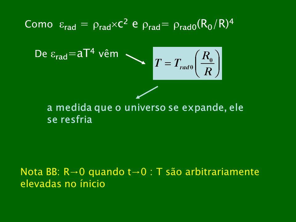 Como rad = rad c 2 e rad = rad0 (R 0 /R) 4 De rad =aT 4 vêm a medida que o universo se expande, ele se resfria Nota BB: R0 quando t0 : T são arbitrari