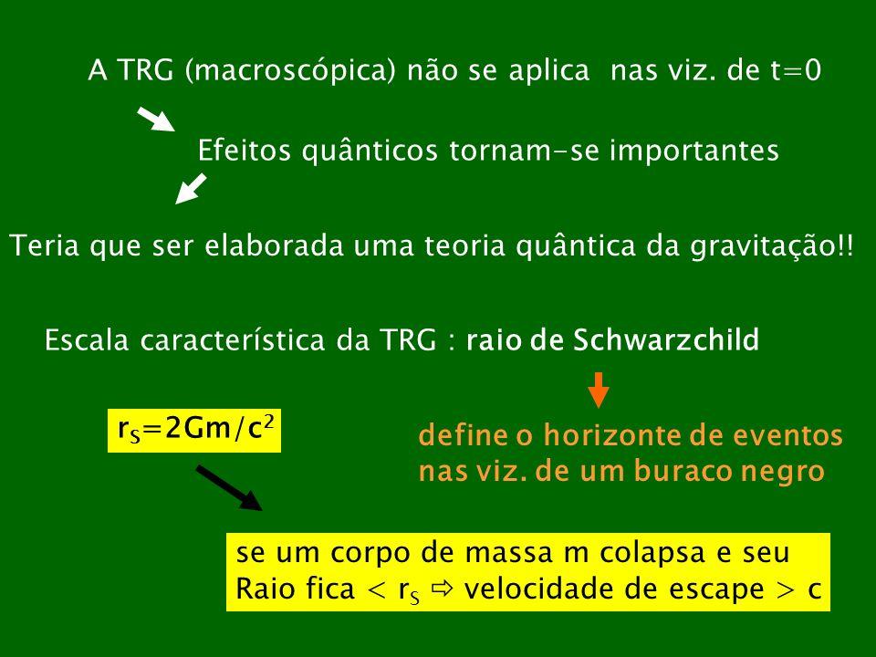 A TRG (macroscópica) não se aplica nas viz. de t=0 Efeitos quânticos tornam-se importantes Teria que ser elaborada uma teoria quântica da gravitação!!