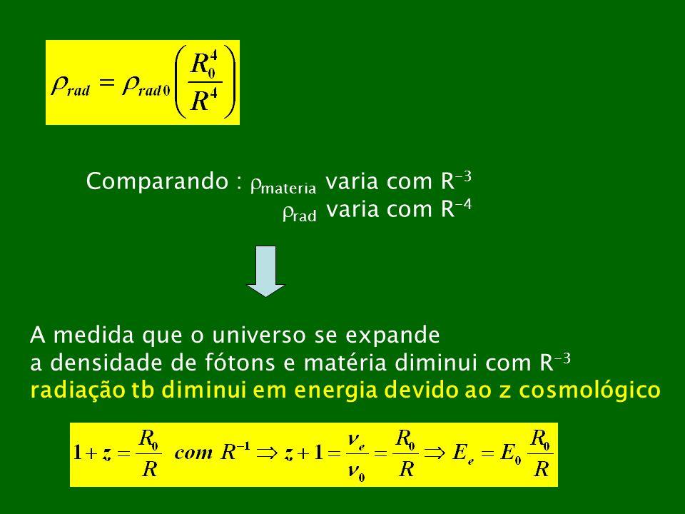 Comparando : materia varia com R -3 rad varia com R -4 A medida que o universo se expande a densidade de fótons e matéria diminui com R -3 radiação tb