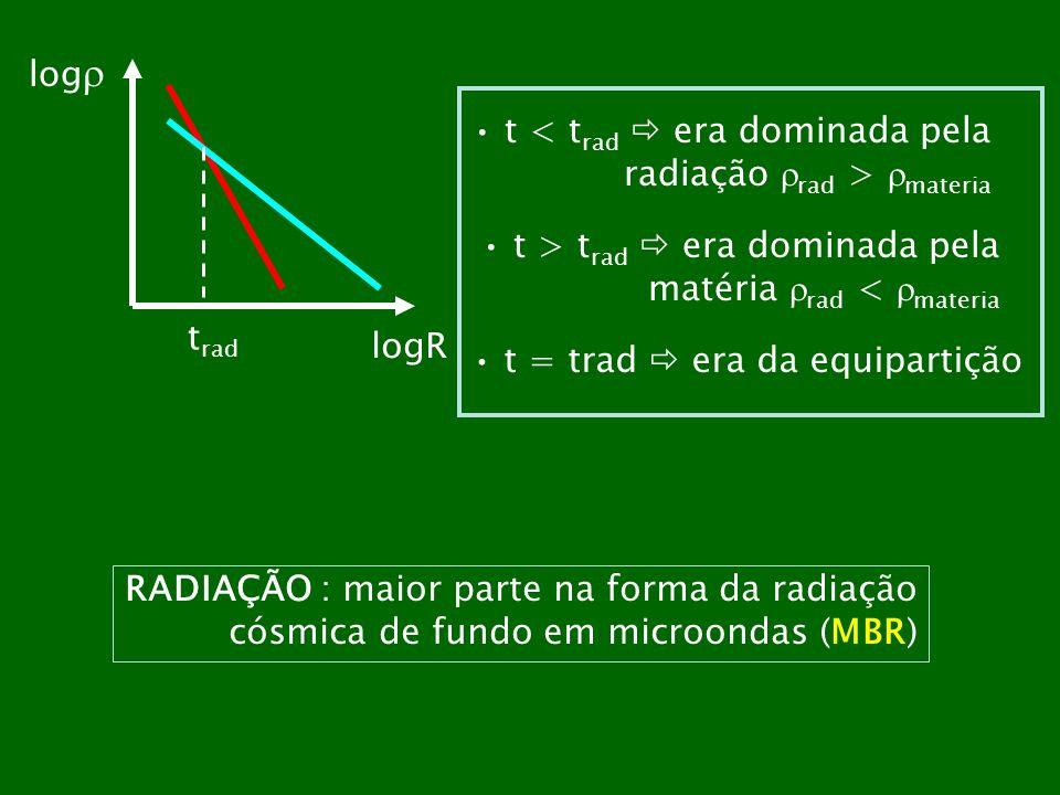 t rad log logR t < t rad era dominada pela radiação rad > materia t > t rad era dominada pela matéria rad < materia t = trad era da equipartição RADIA