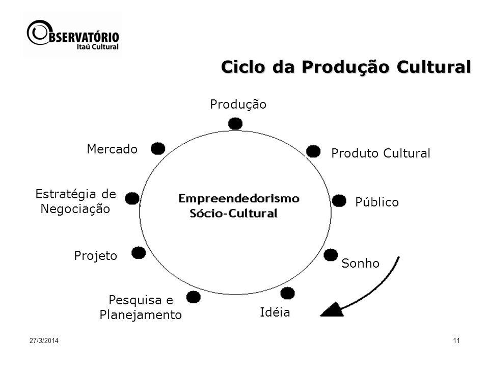 27/3/2014 Carnasciali & Vermelho 11 Produção Produto Cultural Público Sonho Projeto Estratégia de Negociação Mercado Idéia Pesquisa e Planejamento Ciclo da Produção Cultural