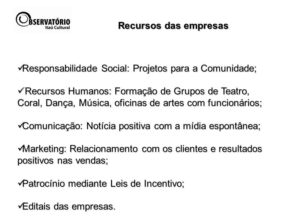 Responsabilidade Social: Projetos para a Comunidade; Responsabilidade Social: Projetos para a Comunidade; Recursos Humanos: Formação de Grupos de Teat