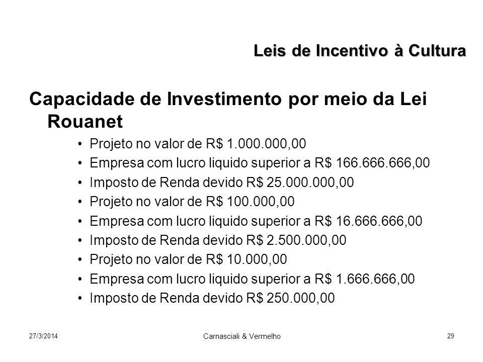 27/3/2014 Carnasciali & Vermelho 29 Capacidade de Investimento por meio da Lei Rouanet Projeto no valor de R$ 1.000.000,00 Empresa com lucro liquido superior a R$ 166.666.666,00 Imposto de Renda devido R$ 25.000.000,00 Projeto no valor de R$ 100.000,00 Empresa com lucro liquido superior a R$ 16.666.666,00 Imposto de Renda devido R$ 2.500.000,00 Projeto no valor de R$ 10.000,00 Empresa com lucro liquido superior a R$ 1.666.666,00 Imposto de Renda devido R$ 250.000,00 Leis de Incentivo à Cultura