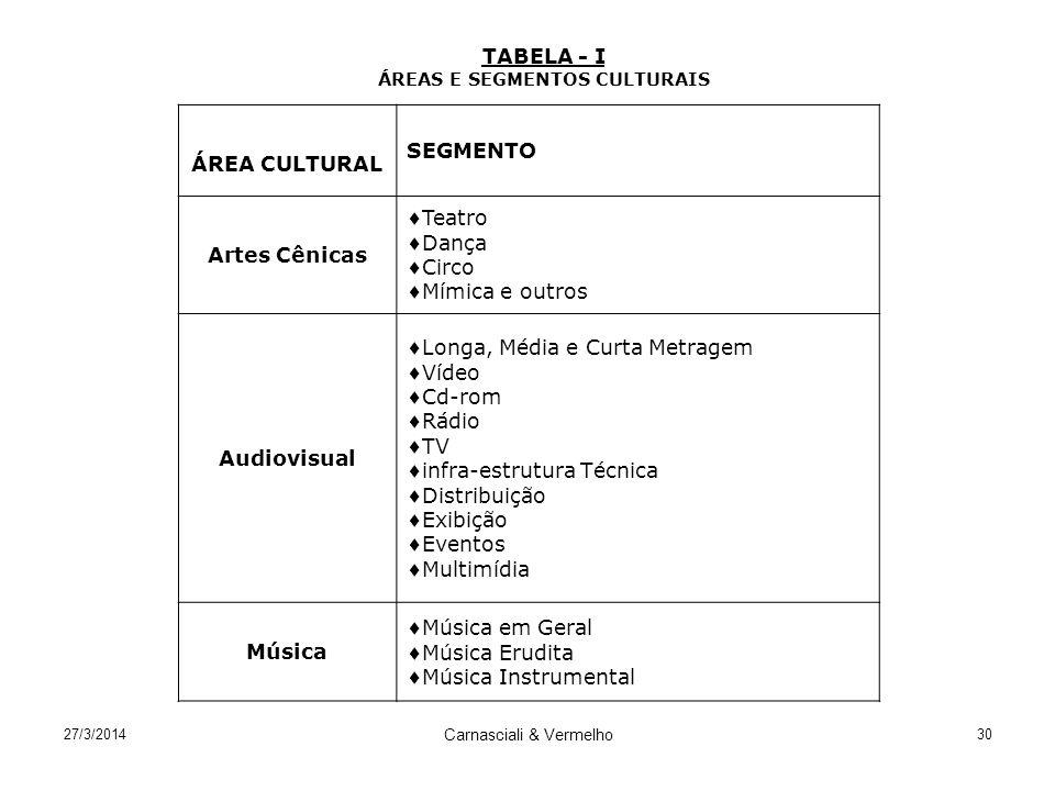 27/3/2014 Carnasciali & Vermelho 30 TABELA - I ÁREAS E SEGMENTOS CULTURAIS ÁREA CULTURAL SEGMENTO Artes Cênicas Teatro Dança Circo Mímica e outros Aud