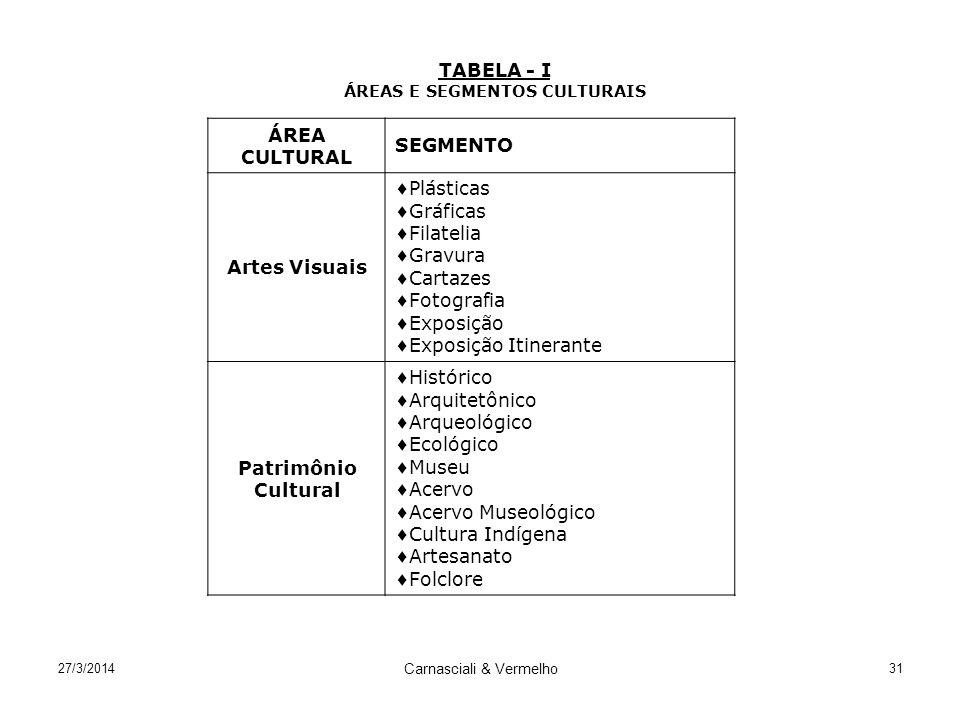 27/3/2014 Carnasciali & Vermelho 31 TABELA - I ÁREAS E SEGMENTOS CULTURAIS ÁREA CULTURAL SEGMENTO Artes Visuais Plásticas Gráficas Filatelia Gravura C
