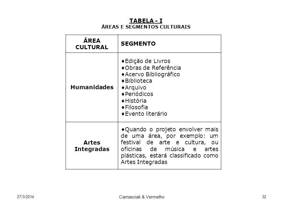 27/3/2014 Carnasciali & Vermelho 32 TABELA - I ÁREAS E SEGMENTOS CULTURAIS ÁREA CULTURAL SEGMENTO Humanidades Edição de Livros Obras de Referência Ace