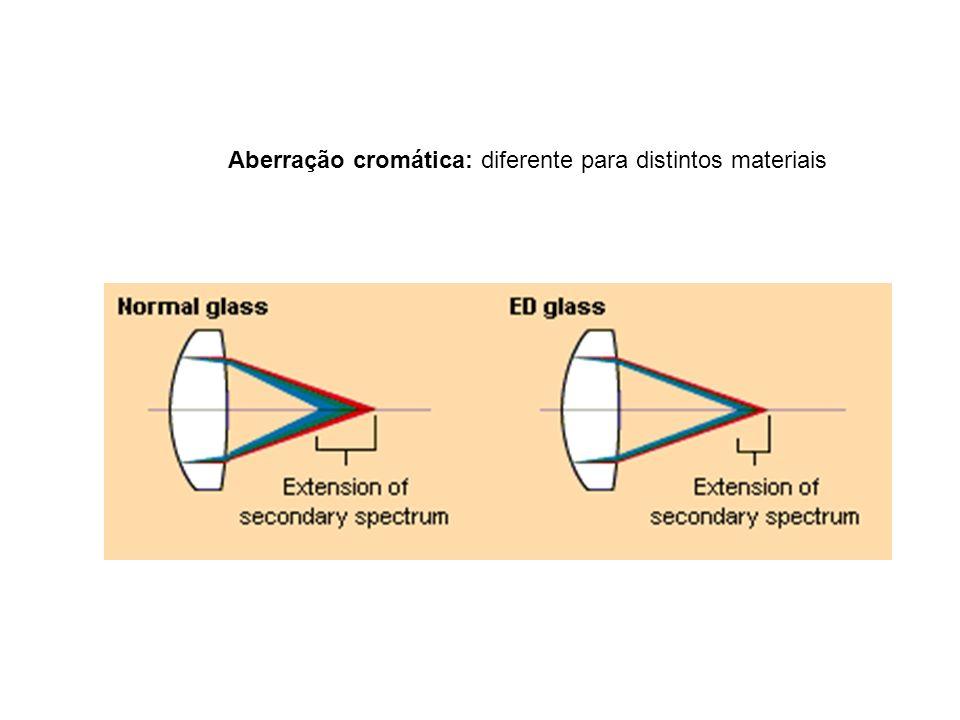 Aberração cromática: diferente para distintos materiais