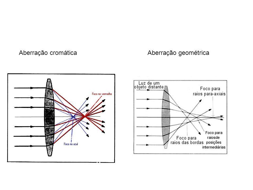 Aberração esférica, mostrando raios vindo de distintos pontos da lente convergindo em distâncias focais distintas