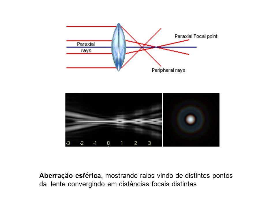 Coma: a imagem tem a forma de um cometa; depende da qualidade do polimento da lente ou espelho e é dependente da abertura; sendo mais importante para objetos no bordo externo da imagem