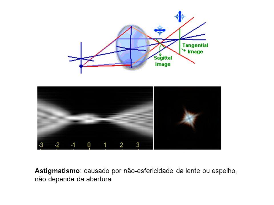 Astigmatismo: causado por não-esfericidade da lente ou espelho, não depende da abertura