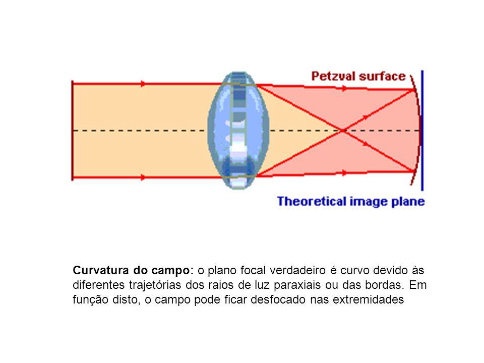 Curvatura do campo: o plano focal verdadeiro é curvo devido às diferentes trajetórias dos raios de luz paraxiais ou das bordas. Em função disto, o cam