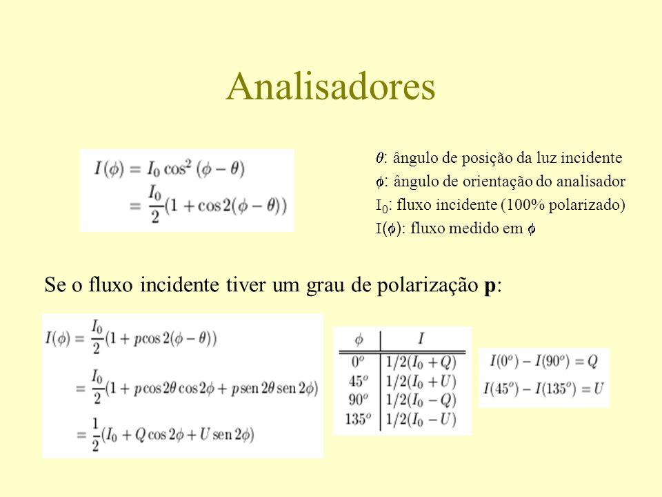 Analisadores : ângulo de posição da luz incidente : ângulo de orientação do analisador I 0 : fluxo incidente (100% polarizado) I ( ) : fluxo medido em
