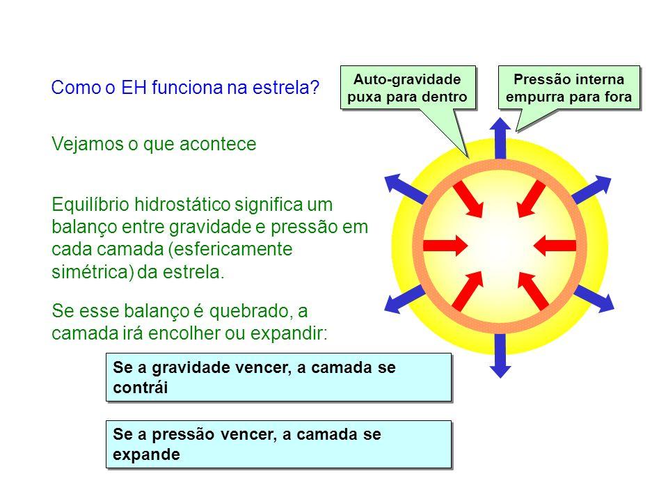 Auto-gravidade puxa para dentro Auto-gravidade puxa para dentro Pressão interna empurra para fora Pressão interna empurra para fora Como o EH funciona na estrela.