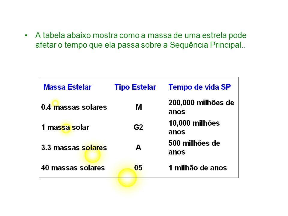 A tabela abaixo mostra como a massa de uma estrela pode afetar o tempo que ela passa sobre a Sequência Principal..