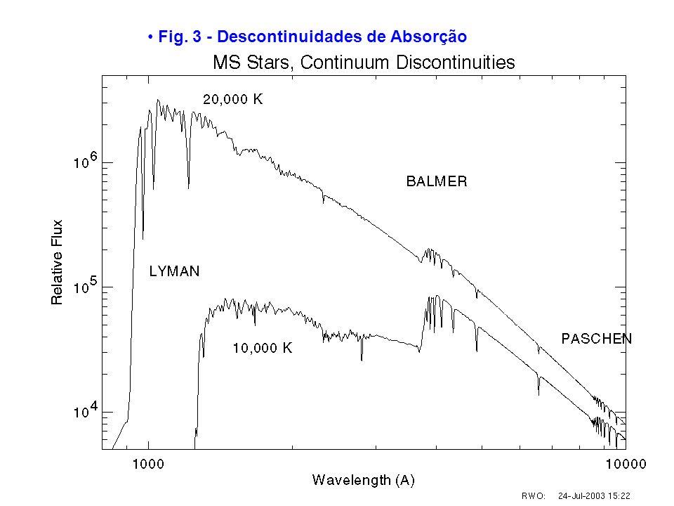Fig. 3 - Descontinuidades de Absorção