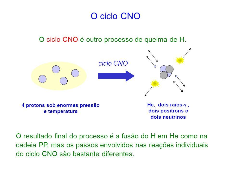 O ciclo CNO O ciclo CNO é outro processo de queima de H.