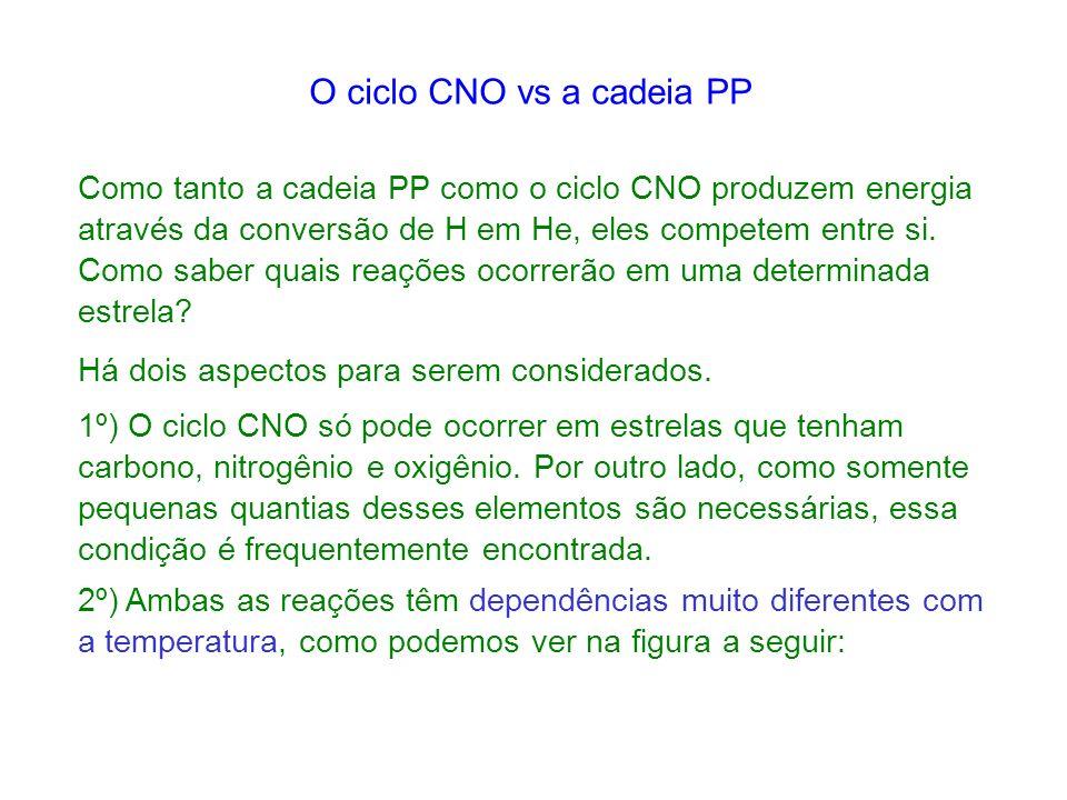 O ciclo CNO vs a cadeia PP Como tanto a cadeia PP como o ciclo CNO produzem energia através da conversão de H em He, eles competem entre si.