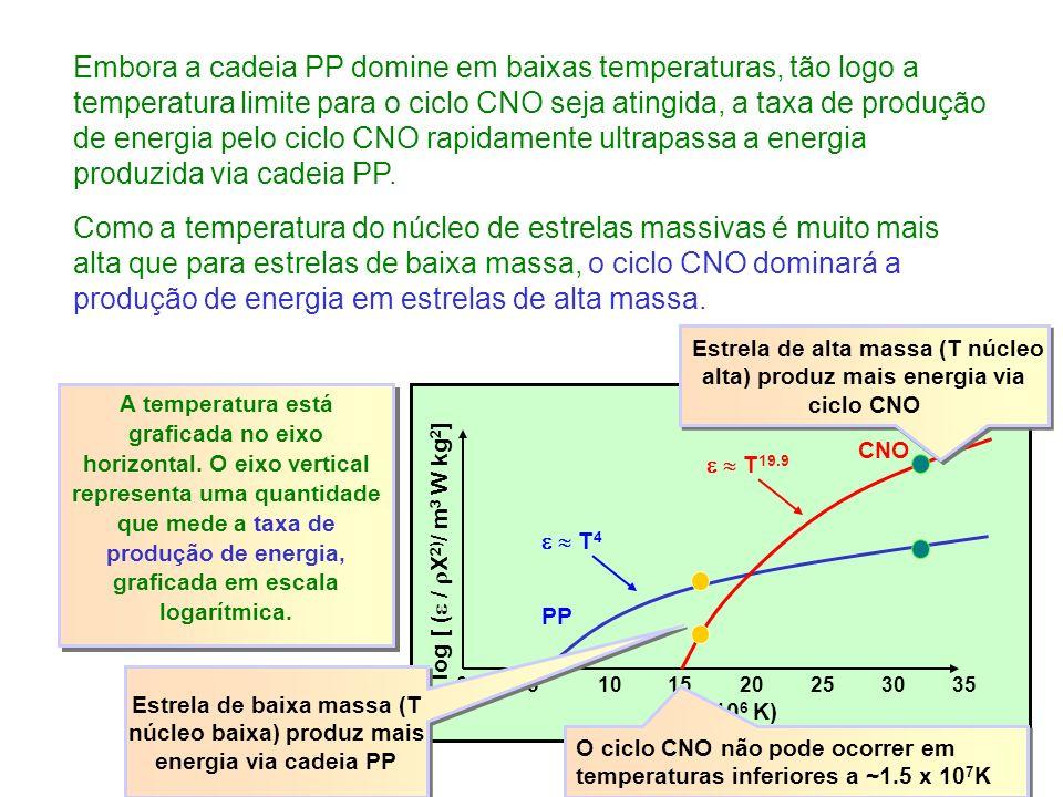 T (10 6 K) 051015202530 log [ ( / X 2) / m 3 W kg 2 ] 35 PP T 4 CNO T 19.9 A temperatura está graficada no eixo horizontal.