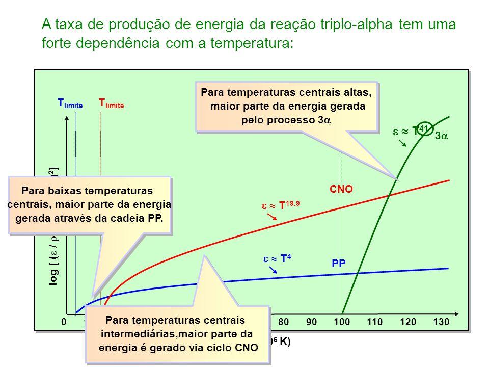 T (10 6 K) 0102030405060 log [ ( / X 2) / m 3 W kg 2 ] 708090100110120130 PP T 4 T limite CNO T 19.9 T limite T 41 3 T limite Para baixas temperaturas centrais, maior parte da energia gerada através da cadeia PP.