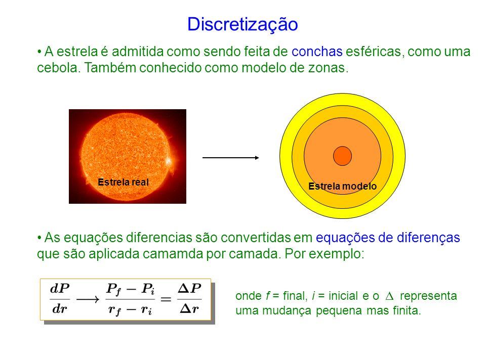 As equações diferencias são convertidas em equações de diferenças que são aplicada camamda por camada.