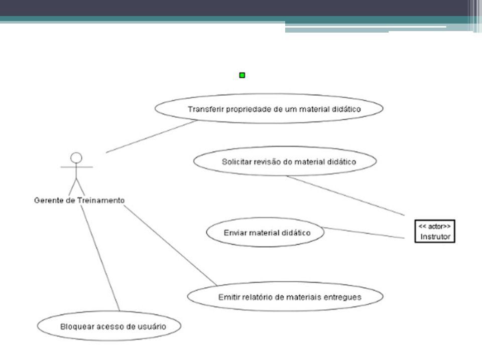 Atores É responsabilidade do caso de uso demonstrar com quais atores o sistema interage.