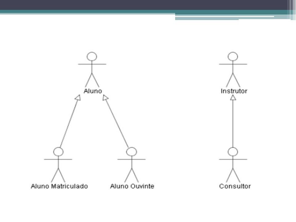 Extensão (extends) Um relacionamento de extensão entre casos de uso indica que um deles terá seu procedimento acrescido, em um ponto de extensão, de outro caso de uso, identificado como base.