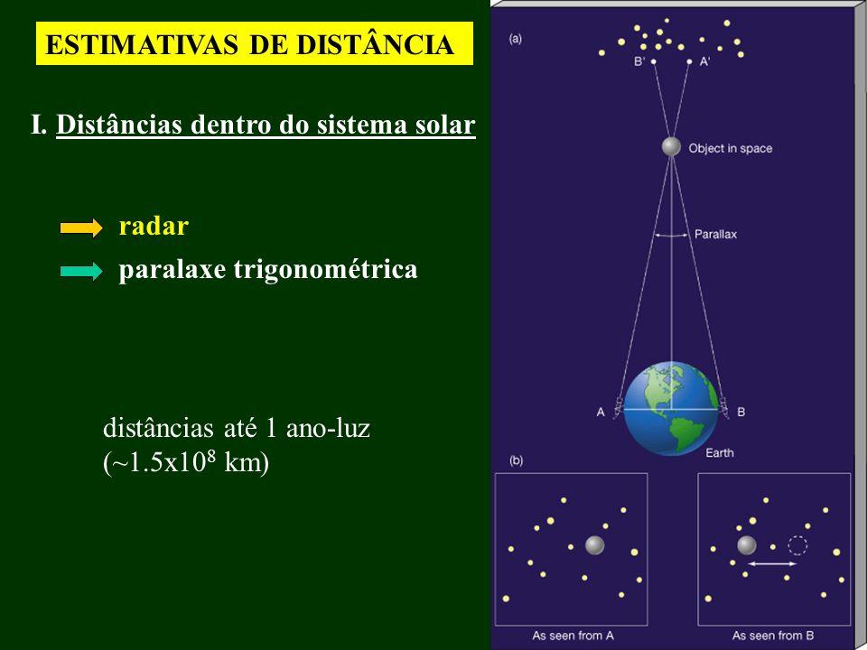 ESTIMATIVAS DE DISTÂNCIA I. Distâncias dentro do sistema solar radar paralaxe trigonométrica distâncias até 1 ano-luz (~1.5x10 8 km)