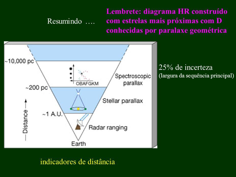Resumindo …. indicadores de distância Lembrete: diagrama HR construído com estrelas mais próximas com D conhecidas por paralaxe geométrica 25% de ince