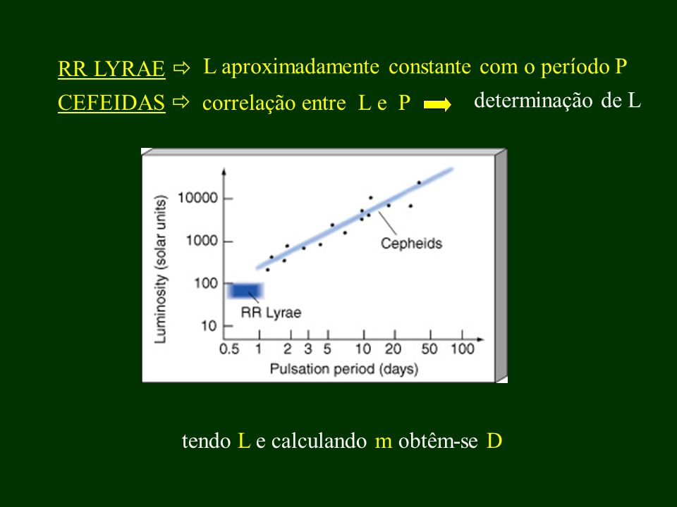 CEFEIDAS correlação entre L e P determinação de L RR LYRAE L aproximadamente constante com o período P tendo L e calculando m obtêm-se D