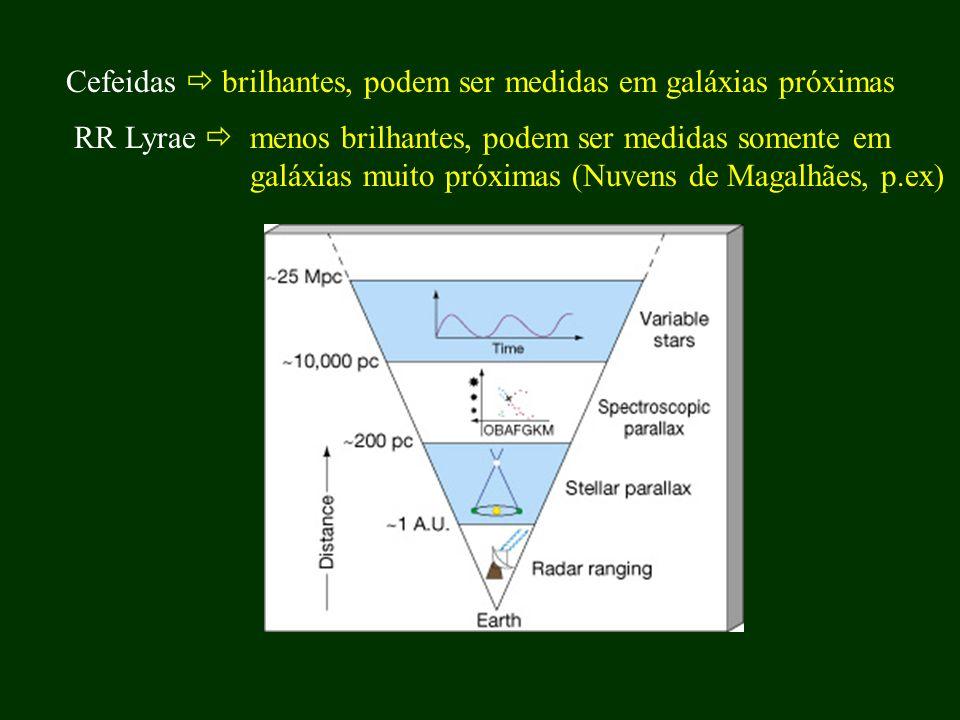 Cefeidas brilhantes, podem ser medidas em galáxias próximas RR Lyrae menos brilhantes, podem ser medidas somente em galáxias muito próximas (Nuvens de