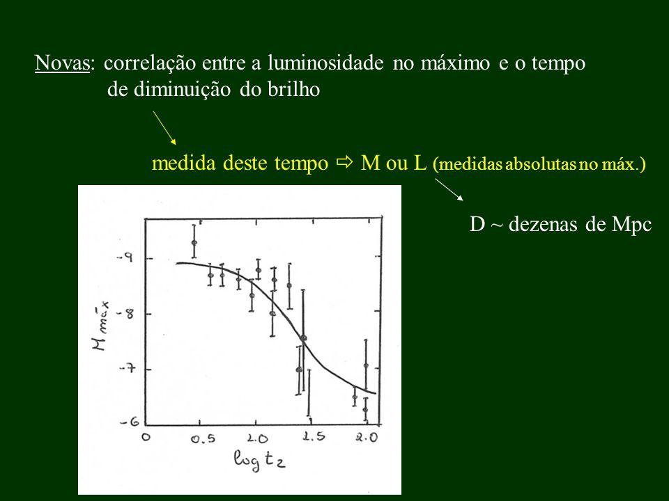 Novas: correlação entre a luminosidade no máximo e o tempo de diminuição do brilho medida deste tempo M ou L (medidas absolutas no máx.) D ~ dezenas d