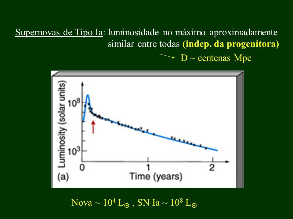 Supernovas de Tipo Ia: luminosidade no máximo aproximadamente similar entre todas (indep. da progenitora) Nova ~ 10 4 L, SN Ia ~ 10 8 L D ~ centenas M