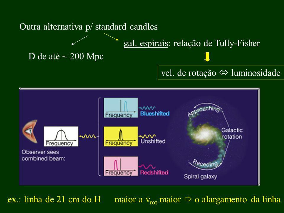 Outra alternativa p/ standard candles vel. de rotação luminosidade ex.: linha de 21 cm do H maior a v rot maior o alargamento da linha D de até ~ 200