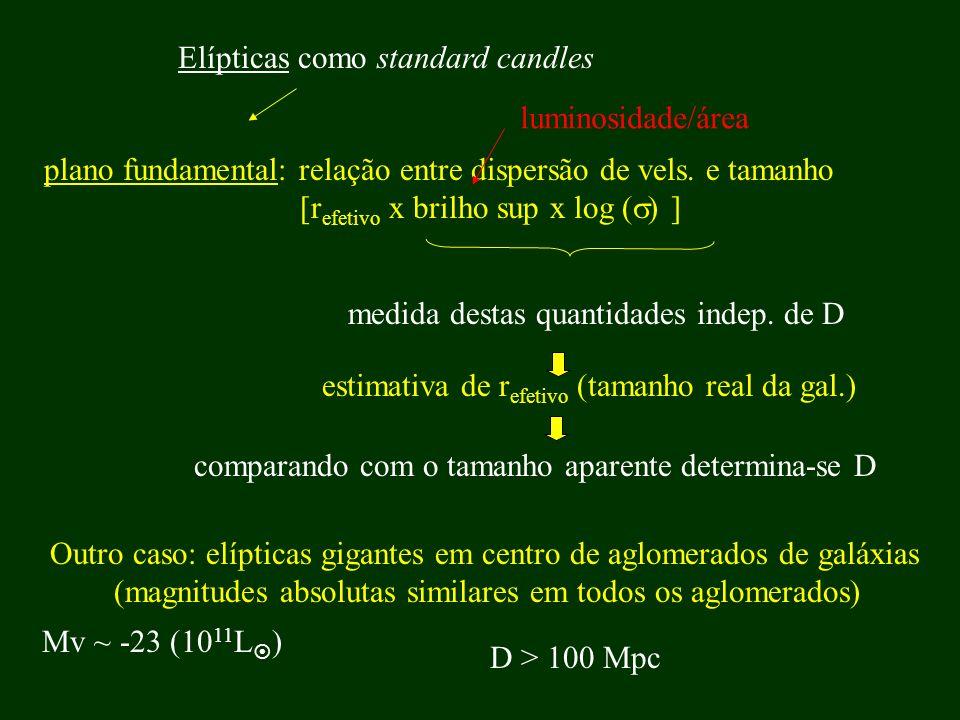 plano fundamental: relação entre dispersão de vels. e tamanho [r efetivo x brilho sup x log ( ) ] Elípticas como standard candles medida destas quanti