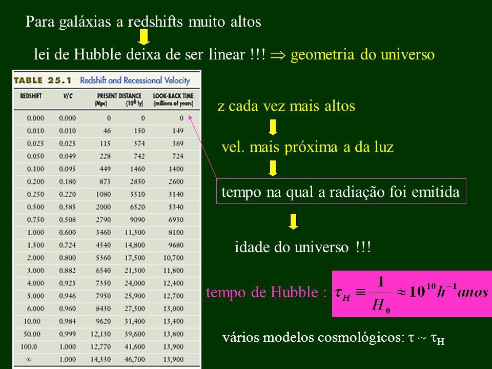 Para galáxias a redshifts muito altos lei de Hubble deixa de ser linear !!! geometria do universo z cada vez mais altos vel. mais próxima a da luz tem