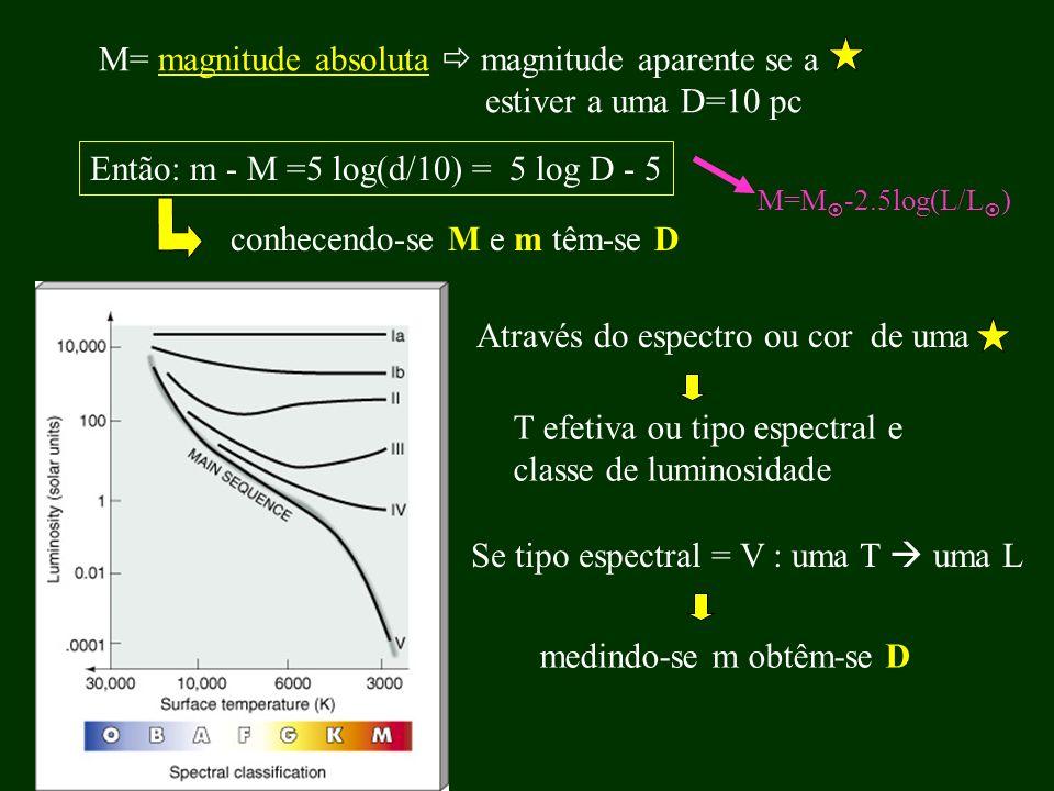 M= magnitude absoluta magnitude aparente se a estiver a uma D=10 pc Então: m - M =5 log(d/10) = 5 log D - 5 conhecendo-se M e m têm-se D Através do es