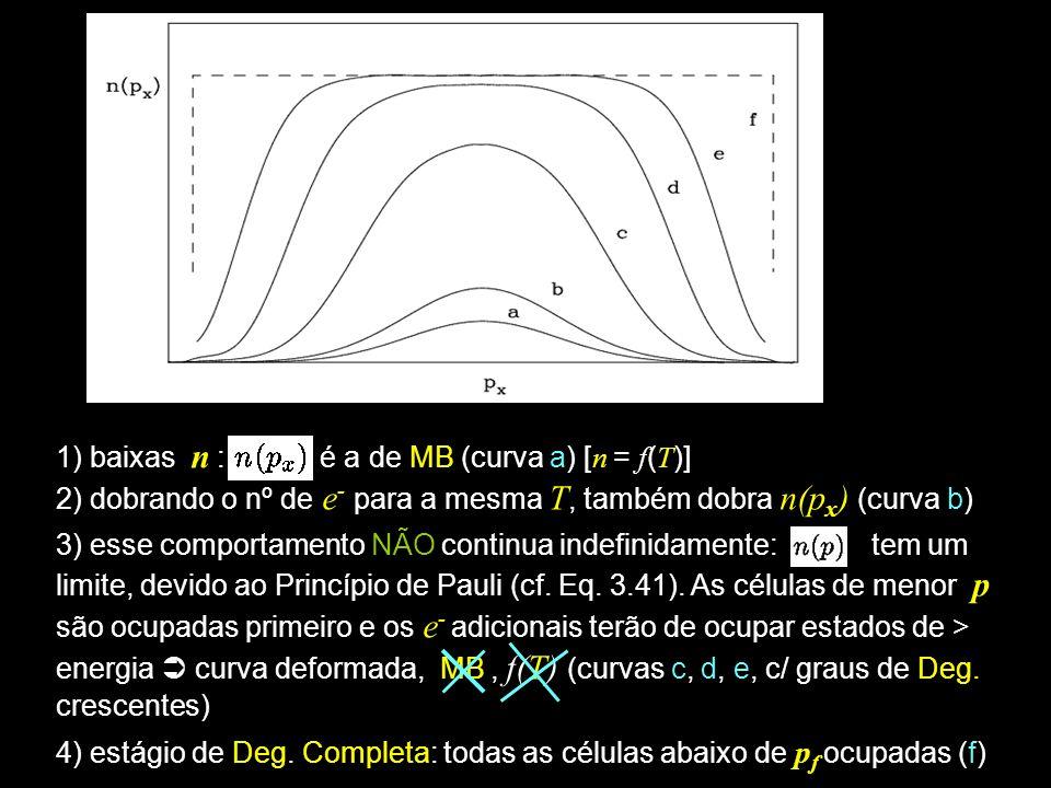 1) baixas n : é a de MB (curva a) [ n = f ( T )] 2) dobrando o nº de e - para a mesma T, também dobra n(p x ) (curva b) 3) esse comportamento NÃO cont