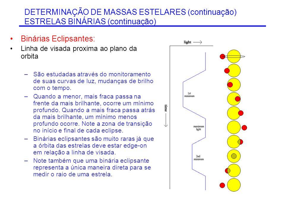 DETERMINAÇÃO DE MASSAS ESTELARES (continuação) ESTRELAS BINÁRIAS (continuação) Binárias Eclipsantes: Linha de visada proxima ao plano da orbita –São e