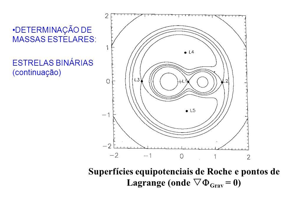 Superfícies equipotenciais de Roche e pontos de Lagrange (onde Grav = 0) DETERMINAÇÃO DE MASSAS ESTELARES: ESTRELAS BINÁRIAS (continuação)