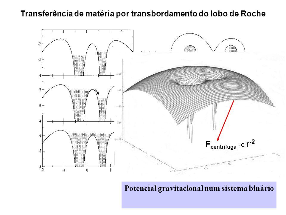 Potencial gravitacional num sistema binário Transferência de matéria por transbordamento do lobo de Roche F centrifuga r -2