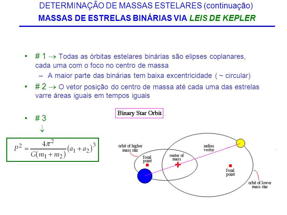 DETERMINAÇÃO DE MASSAS ESTELARES (continuação) MASSAS DE ESTRELAS BINÁRIAS VIA LEIS DE KEPLER # 1 Todas as órbitas estelares binárias são elipses copl