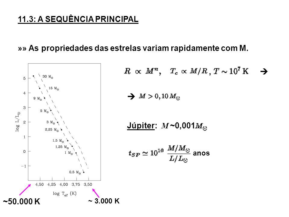 11.3: A SEQUÊNCIA PRINCIPAL »» As propriedades das estrelas variam rapidamente com M. ~ 3.000 K ~50.000 K, Júpiter: M ~0,001 anos