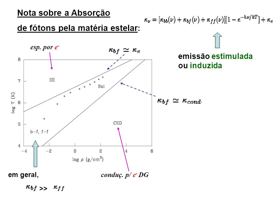 Nota sobre a Absorção de fótons pela matéria estelar : emissão estimulada ou induzida esp. por e - conduç. p/ e - DG em geral, >>
